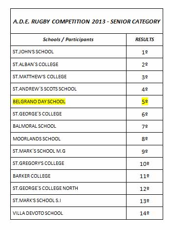 0613_ADE Senior Rugby results