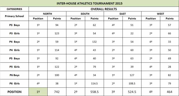 1015_Primary Sports- Overall Results