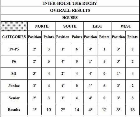 0316 Interhouses-rugby